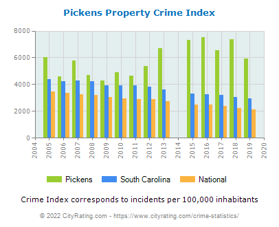Pickens Property Crime vs. State and National Per Capita