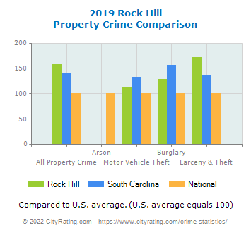 Rock Hill Property Crime vs. State and National Comparison