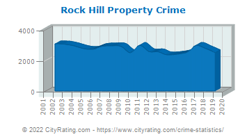 Rock Hill Property Crime