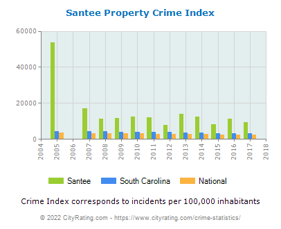 Santee Property Crime vs. State and National Per Capita