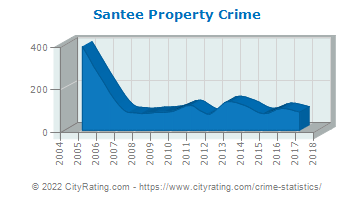 Santee Property Crime