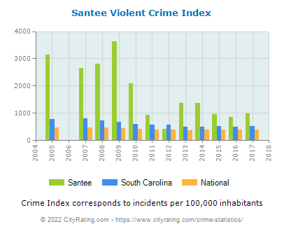 Santee Violent Crime vs. State and National Per Capita