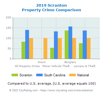 Scranton Property Crime vs. State and National Comparison