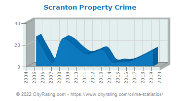 Scranton Property Crime