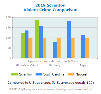 Scranton Violent Crime vs. State and National Comparison