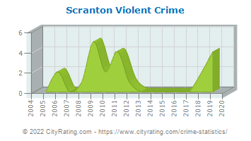 Scranton Violent Crime