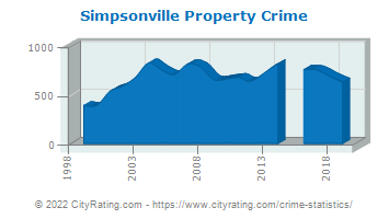 Simpsonville Property Crime