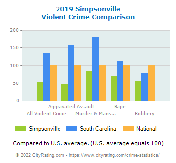 Simpsonville Violent Crime vs. State and National Comparison