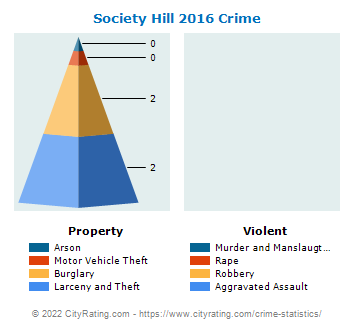 Society Hill Crime 2016