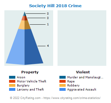 Society Hill Crime 2018