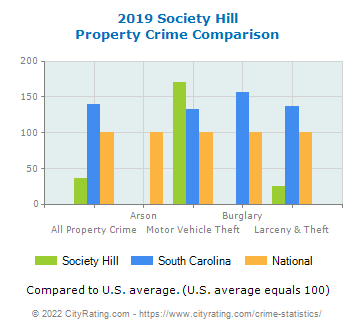 Society Hill Property Crime vs. State and National Comparison