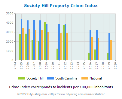 Society Hill Property Crime vs. State and National Per Capita
