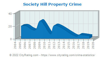 Society Hill Property Crime