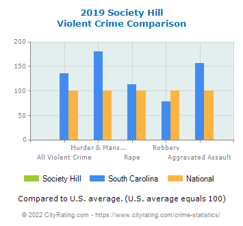 Society Hill Violent Crime vs. State and National Comparison