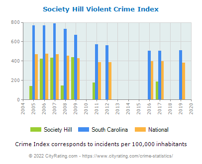 Society Hill Violent Crime vs. State and National Per Capita