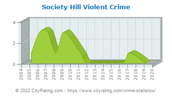 Society Hill Violent Crime