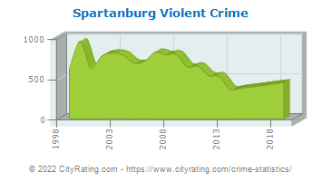 Spartanburg Violent Crime