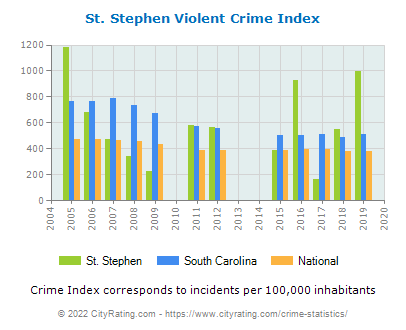 St. Stephen Violent Crime vs. State and National Per Capita