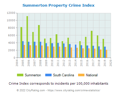 Summerton Property Crime vs. State and National Per Capita