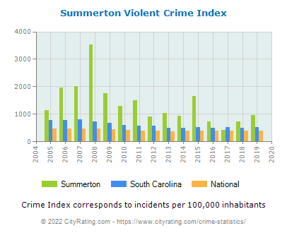 Summerton Violent Crime vs. State and National Per Capita