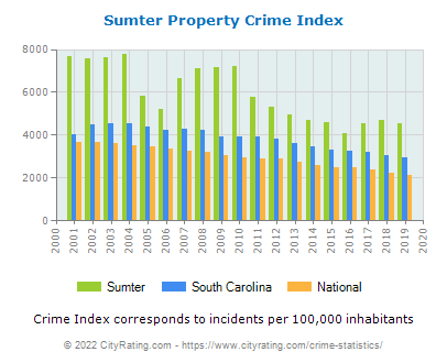 Sumter Property Crime vs. State and National Per Capita
