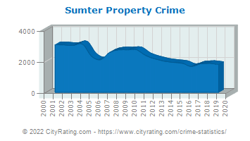 Sumter Property Crime