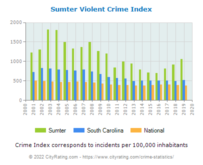 Sumter Violent Crime vs. State and National Per Capita