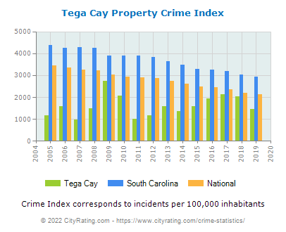 Tega Cay Property Crime vs. State and National Per Capita