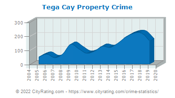 Tega Cay Property Crime