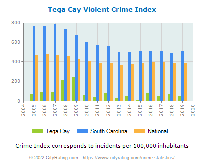 Tega Cay Violent Crime vs. State and National Per Capita
