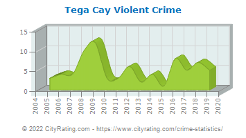 Tega Cay Violent Crime