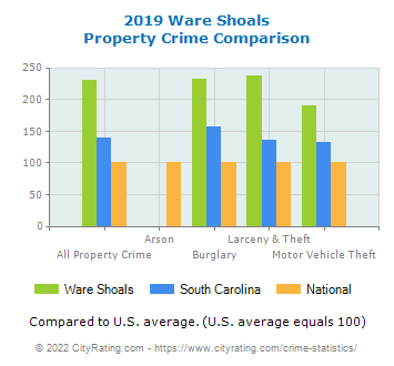 Ware Shoals Property Crime vs. State and National Comparison