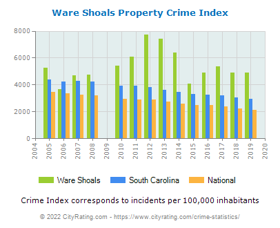 Ware Shoals Property Crime vs. State and National Per Capita