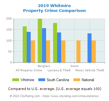 Whitmire Property Crime vs. State and National Comparison