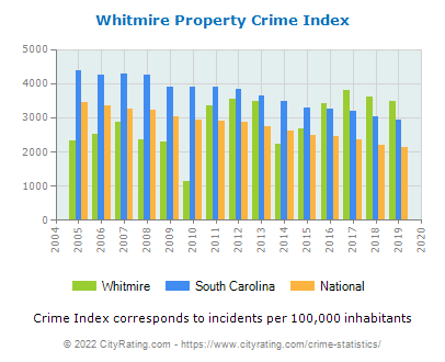 Whitmire Property Crime vs. State and National Per Capita