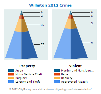 Williston Crime 2012