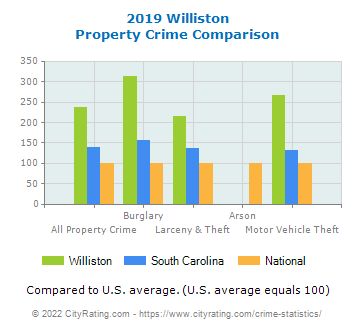 Williston Property Crime vs. State and National Comparison