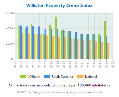 Williston Property Crime vs. State and National Per Capita