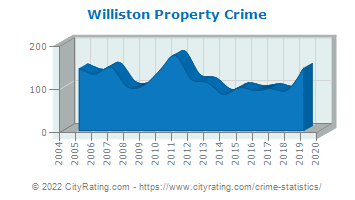 Williston Property Crime