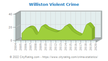 Williston Violent Crime