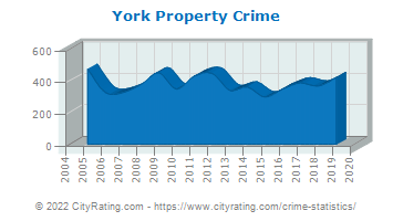 York Property Crime