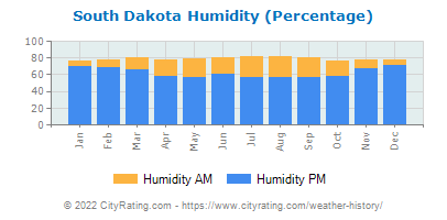 South Dakota Relative Humidity