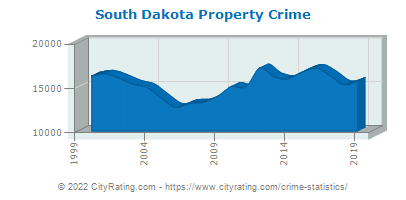 South Dakota Property Crime