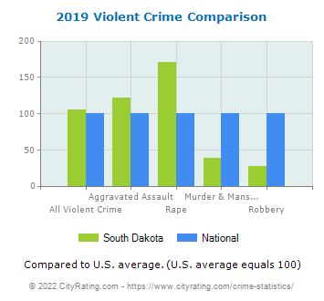 South Dakota Violent Crime vs. National Comparison