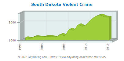 South Dakota Violent Crime
