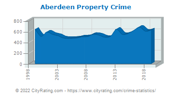 Aberdeen Property Crime