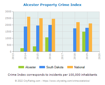 Alcester Property Crime vs. State and National Per Capita