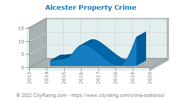 Alcester Property Crime