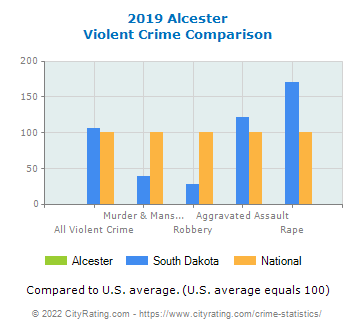 Alcester Violent Crime vs. State and National Comparison