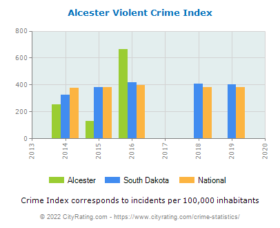 Alcester Violent Crime vs. State and National Per Capita
